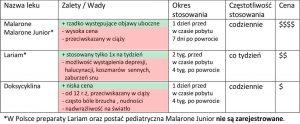 tabela-malaria